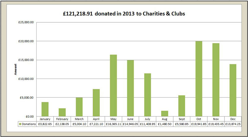 Charity donations by London Beach in 2013